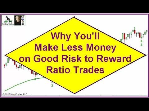 Best risk reward ratio forex