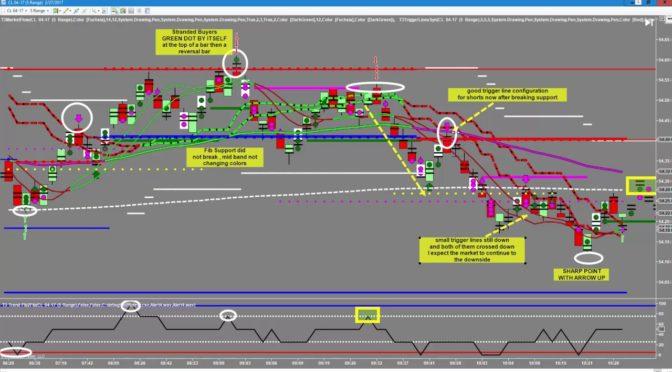 Feb 27th Crude Oil Fibonacci Day Trading Software Chart