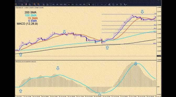 how to use best moving averages (MACD) forex trading strategies