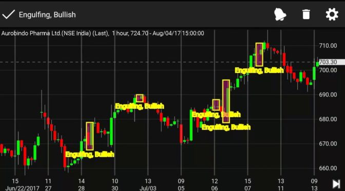 Forex candlestick charts live