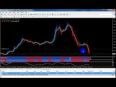 Forex scalping music