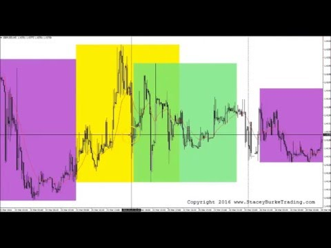 Order flow areas on forex chart