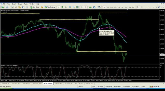 forex 1 minute incredible scalper system