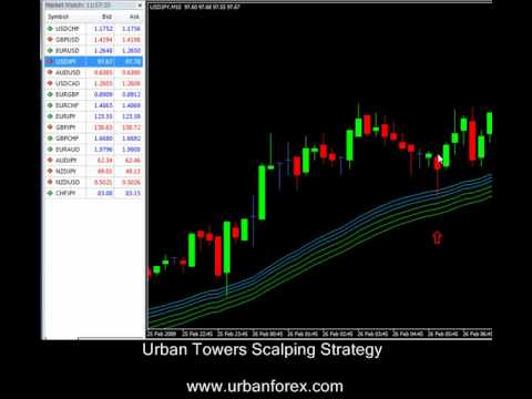 Mastering price action course urban forex